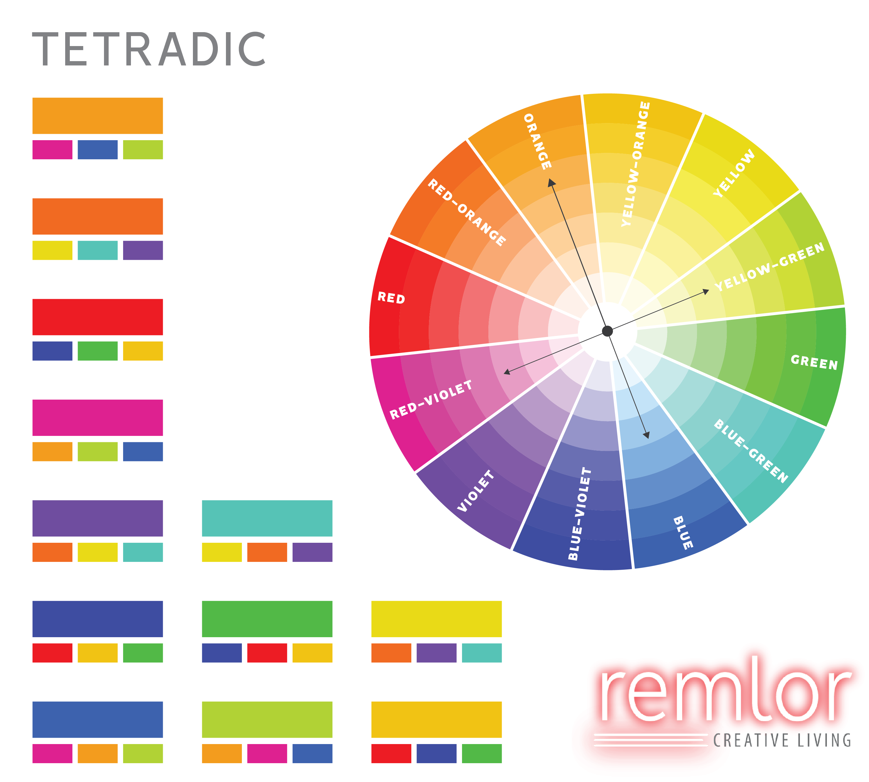 Tetradic Harmony Consists Of Four Colors Equally Distant From Each Other On The Wheel An Example Is Orange Yellow Green Blue And Red Violet